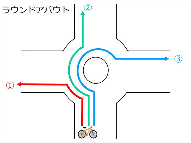 ラウンドアバウトの図