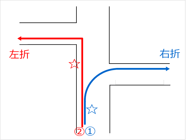 イギリス自転車での左折・右折図る